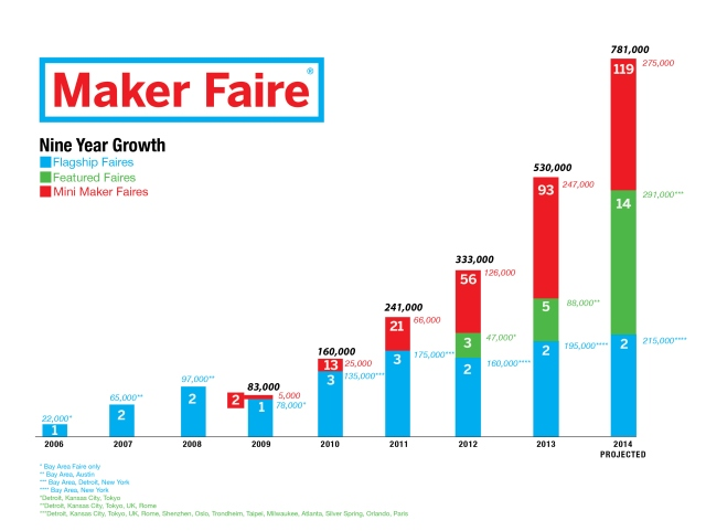 Maker Faire Growth Chart 2014